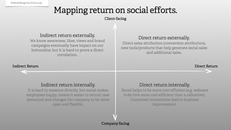 Mapping return on social efforts