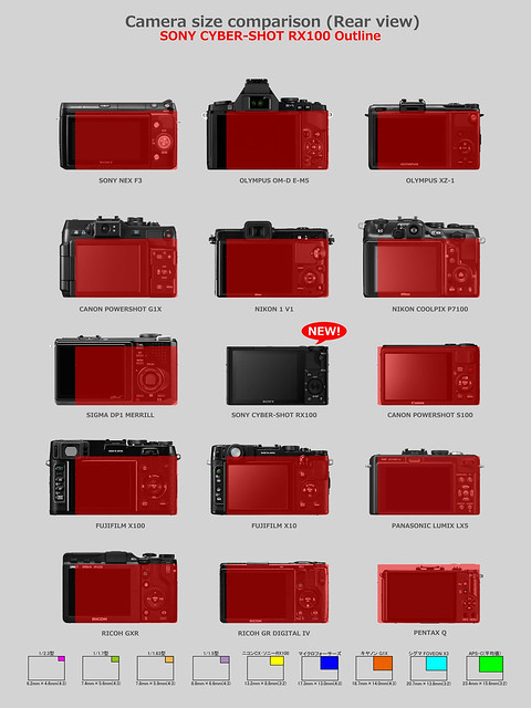SONY Cyber-Shot RX100 & Other cameras comparison 4/6