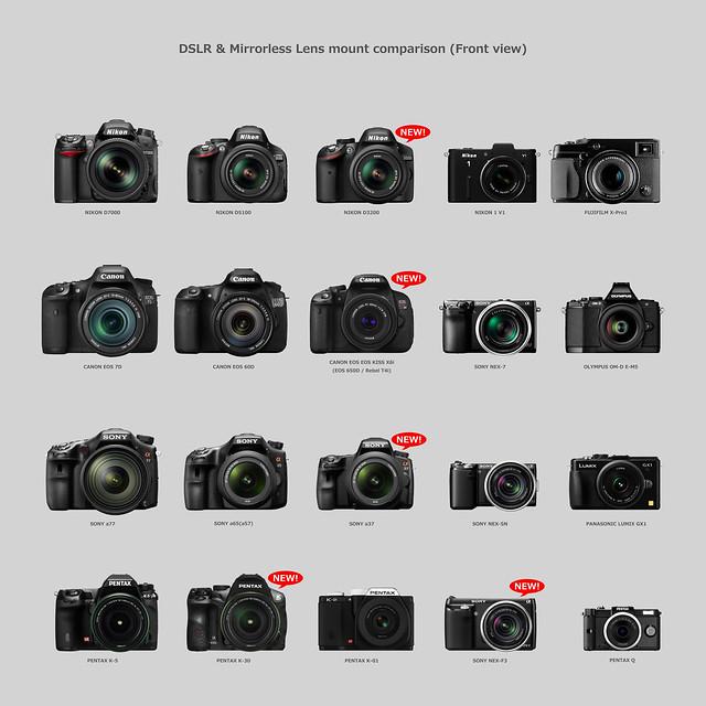 CANON EOS Kiss X6iやEF40mm F2.8 STMなどが発表。キヤノンの反撃開始か