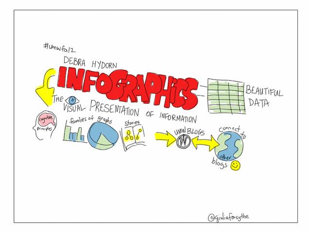 資訊圖表知多少?怎麼用資料說故事 | TechOrange