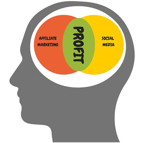 Confluence of Affiliate Marketing and Social Media…