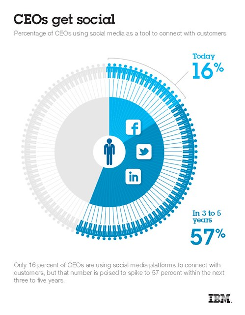 Social CEO study by IBM