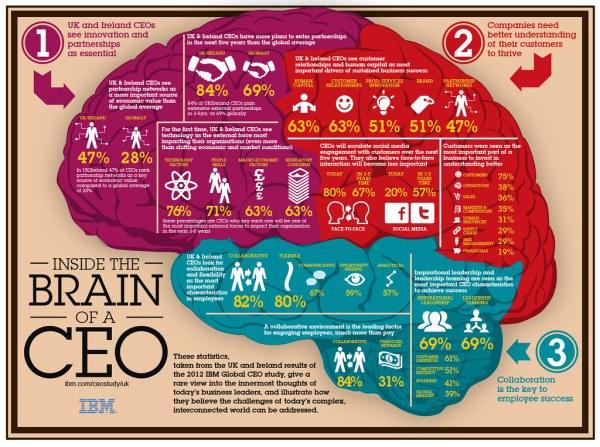 IBM CEO Study 2012 infographic