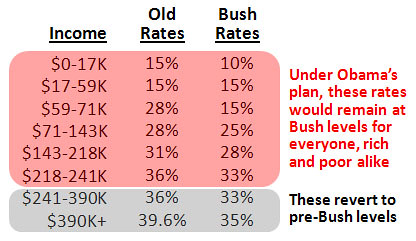blog_bush_tax_cuts_brackets_0