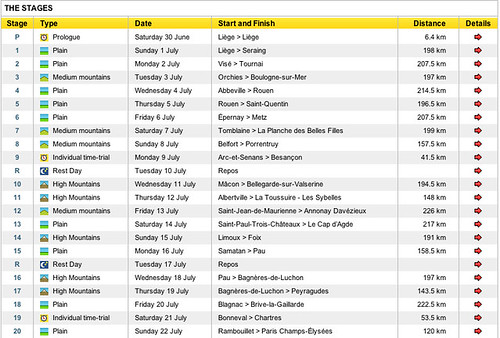 TdF 2012 stages