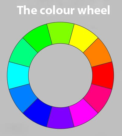 The colour wheel helps us to understand the relationships between colours.