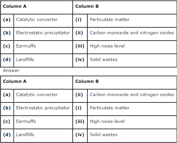 Environmental Issues chapter 16 class 12 biology ncert