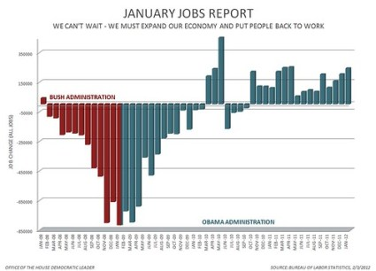 January 2012 Jobs Report