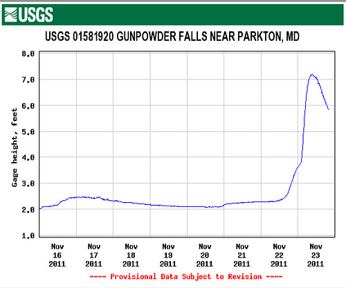 Gunpowder River in Flood Expressed in Gauge Height in Feet
