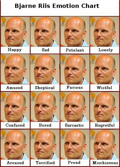 Bjarne Riis Emotion Chart