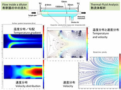 Thermal Fluid Analysis by Numerical simulation