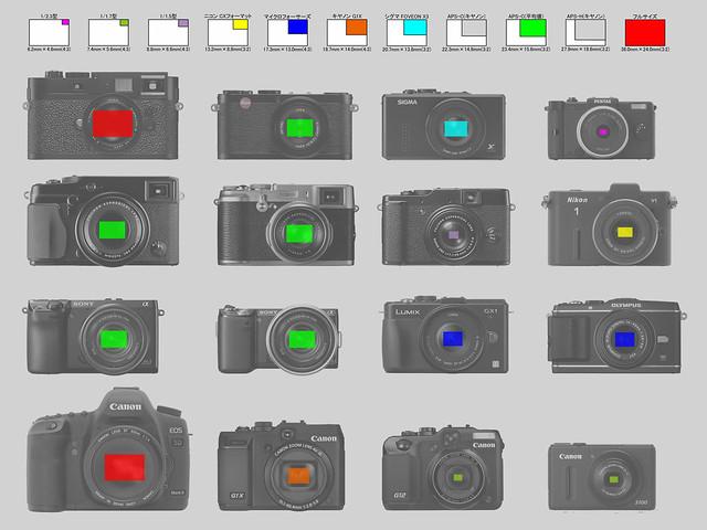 【G1XとX-PRO1と競合カメラたち】_002_センサーサイズ比較