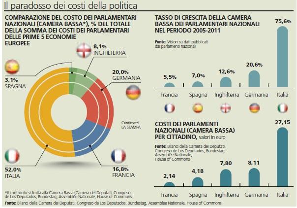Italia il parlamento pi costoso d europa camera for Struttura del parlamento