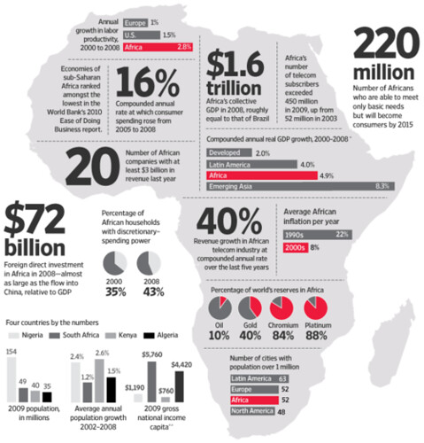 WJS's Infographic on Africa The New Gold Rush by TraceAdjoa
