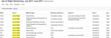 Isle fo wight sentencing data
