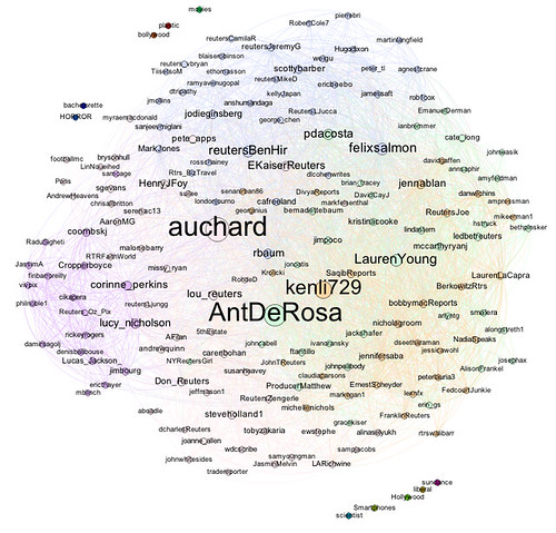 Reuters twitter journalists friend connections sized by betweenness centrality