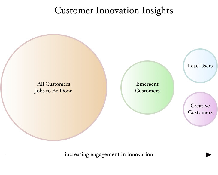 Spectrum of Customer Insight 1