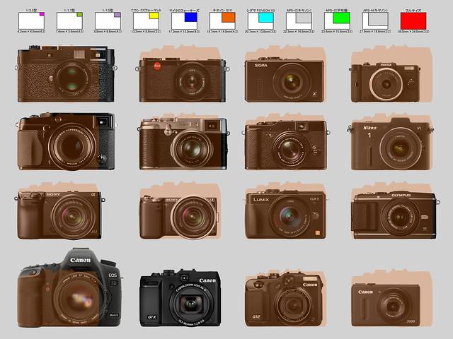 【G1XとX-PRO1と競合カメラたち】_003_CANON PowerShot G1Xとのサイズ比較