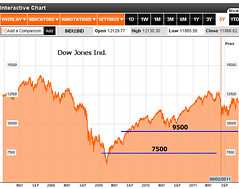 Dow Jones Industrial and main support levels in 2012