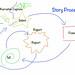 Story process