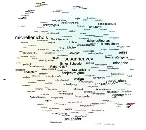 Reuters twitter journalists list via cotags, sized by betweenness centrality
