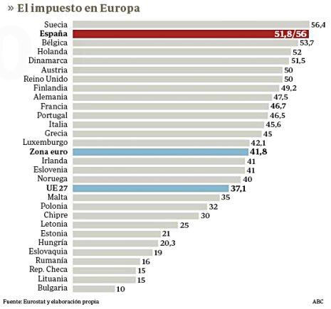 12a10 ABC IRPF Impuesto rentas más altas Europa