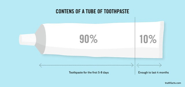 TRUTH FACTS ToothPaste