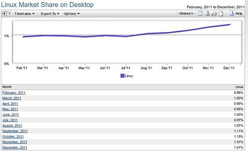 Net Applicatons: Linux desktop piaci részesedés @ 2011. dec.