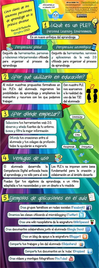 Cinco claves de los entornos personales de aprendizaje (PLE's) aplicados a la docencia (High Quality)