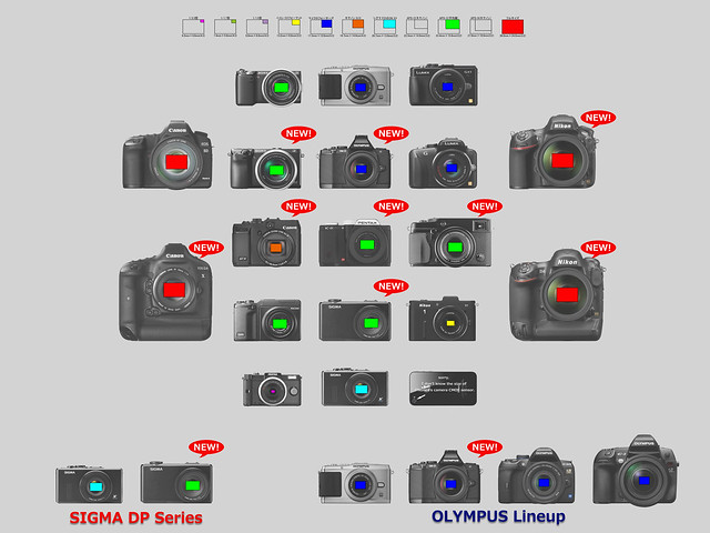 New camera for the CP+ 2012 (Sensor Size)