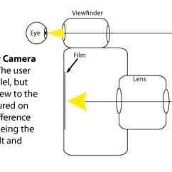 Slr Camera Diagram Sea Lion Anatomy What Is An Photokonnexion Side View Of A Viewfinder