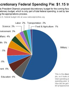 also pie week the discretionary budget rh nationalpriorities