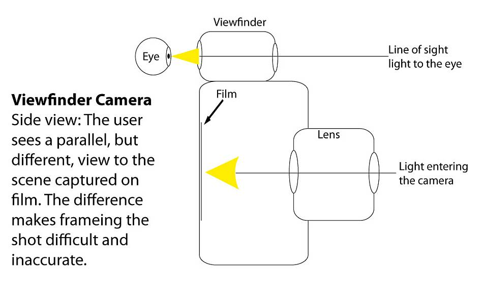 slr camera diagram reliance water controls underfloor heating wiring what is an photokonnexion side view of a viewfinder