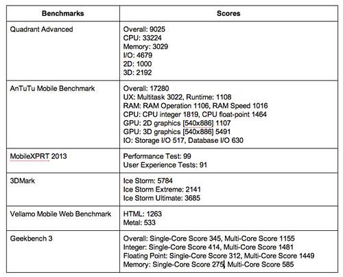 ผลการวัดประสิทธิภาพของ LG G2 Mini Dual