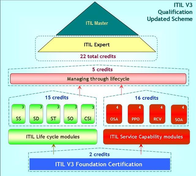 qualificationscheme-updated