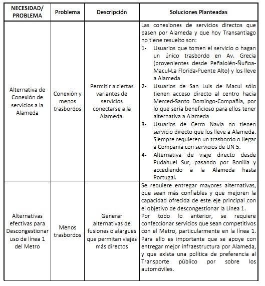 Propuestas Metbus U5 2013