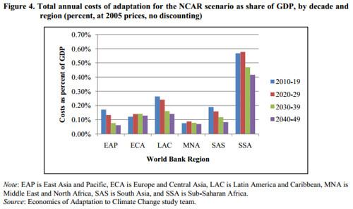 adaption-costs