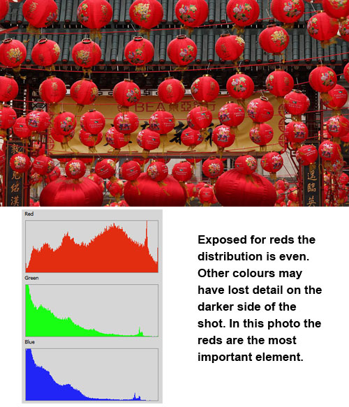 Shows histogram distribution to support a dominantly red photograph.