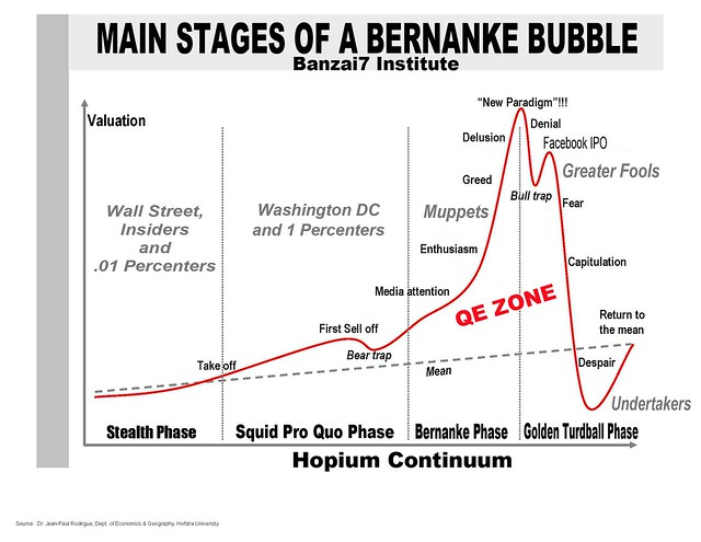 STAGES OF BERNANKE BUBBLE