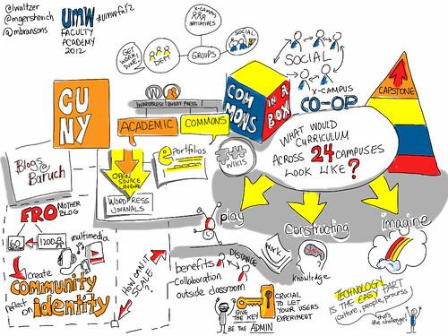 100 Bazillion Posts A Year. CUNY Federation, Curriculum & Management #Umwfa12 @mgershovich @lwaltzer @mbransons