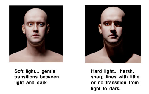 The difference between hard and soft light can make or break your picture.