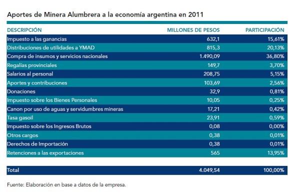 Minera Alumbrera y su Aporte a la Economia Argentina en 2011