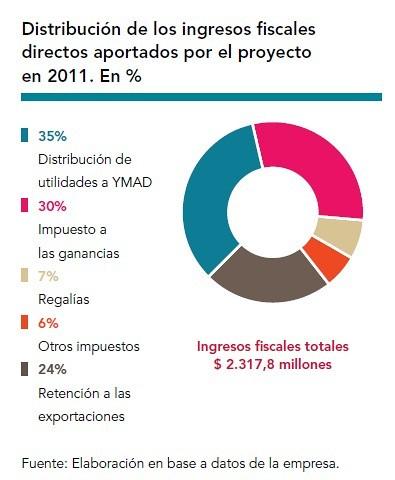 Minera Alumbrera. Distribución de Ingresos Fiscales en 2011