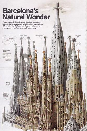 Sagrada Família finished 2