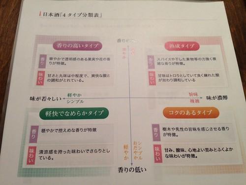 日本酒の4タイプの分類。@日本酒の新しい楽しみ方を学ぶ!ワークショップ