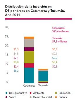 Distribución de la inversión en DS por áreas en Catamarca y Tucumán. Año 2011