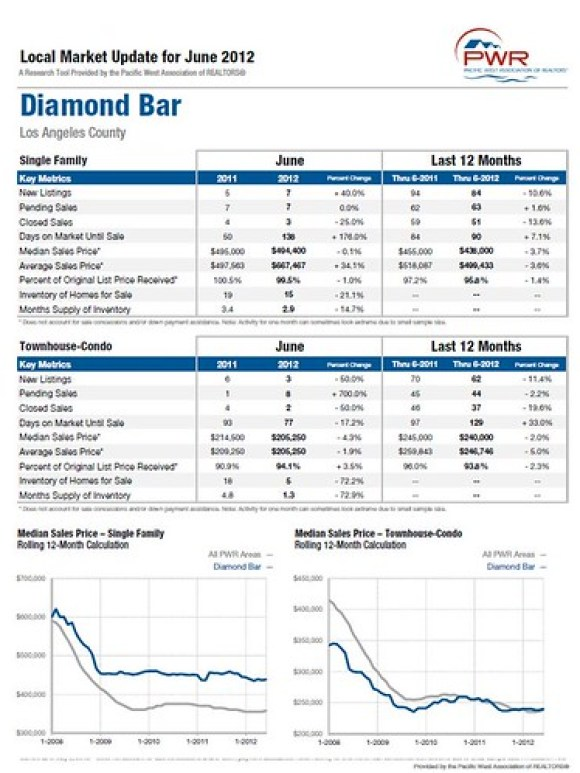 Diamond Bar Market Update June 2012