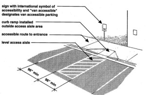 The 2010 ADA Standards for Accessible Design: What's New and How Will the Changes Impact the
