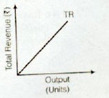 NCERT Solutions for Class 12th Microeconomics : Chapter 4