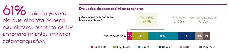 Evaluación del emprendimiento Minera Alumbrera